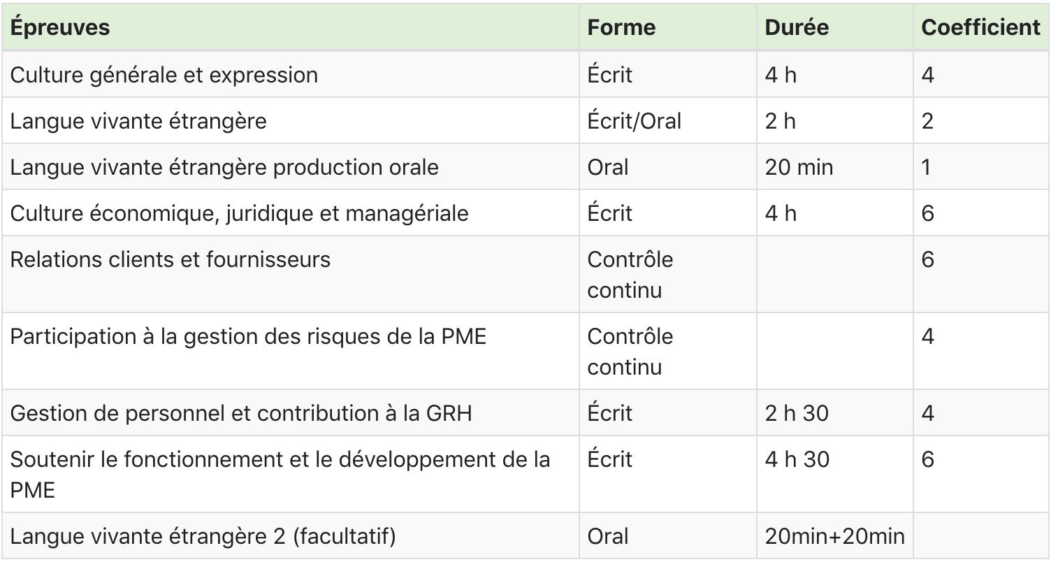 coefficient matière bts gpme