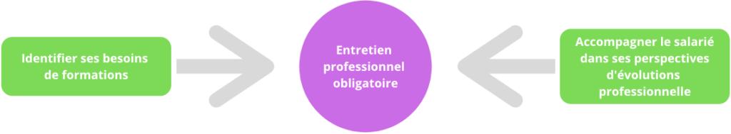 évaluation du personnel