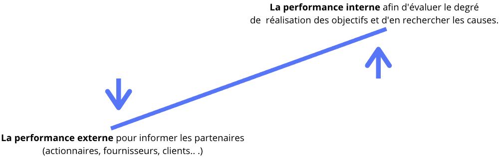 analyse de la performance