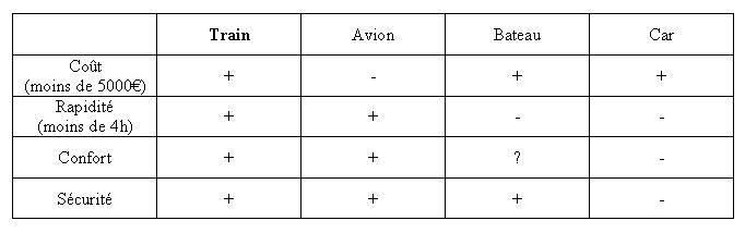 la matrice de comptabilité