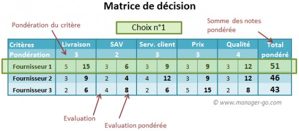 matrice multicritères tableau