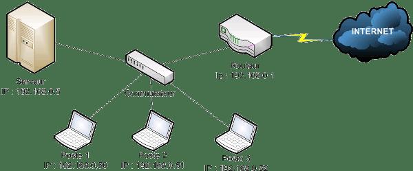 ressources informatiques
