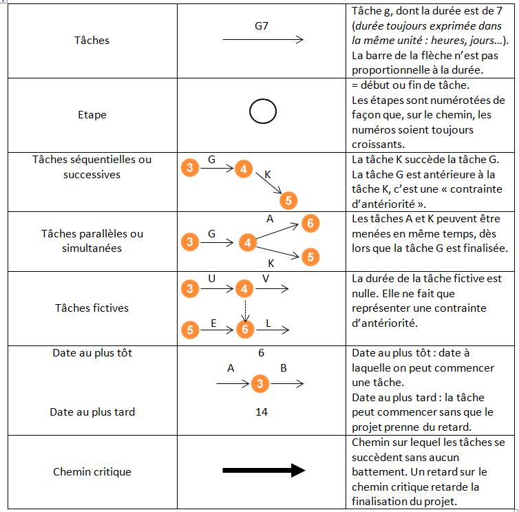 réseau pert