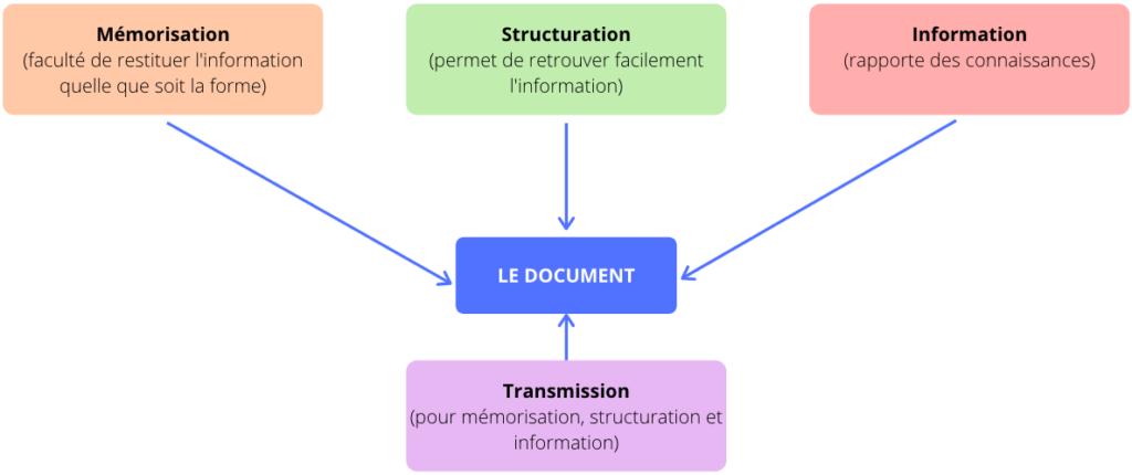 modélisation des documents