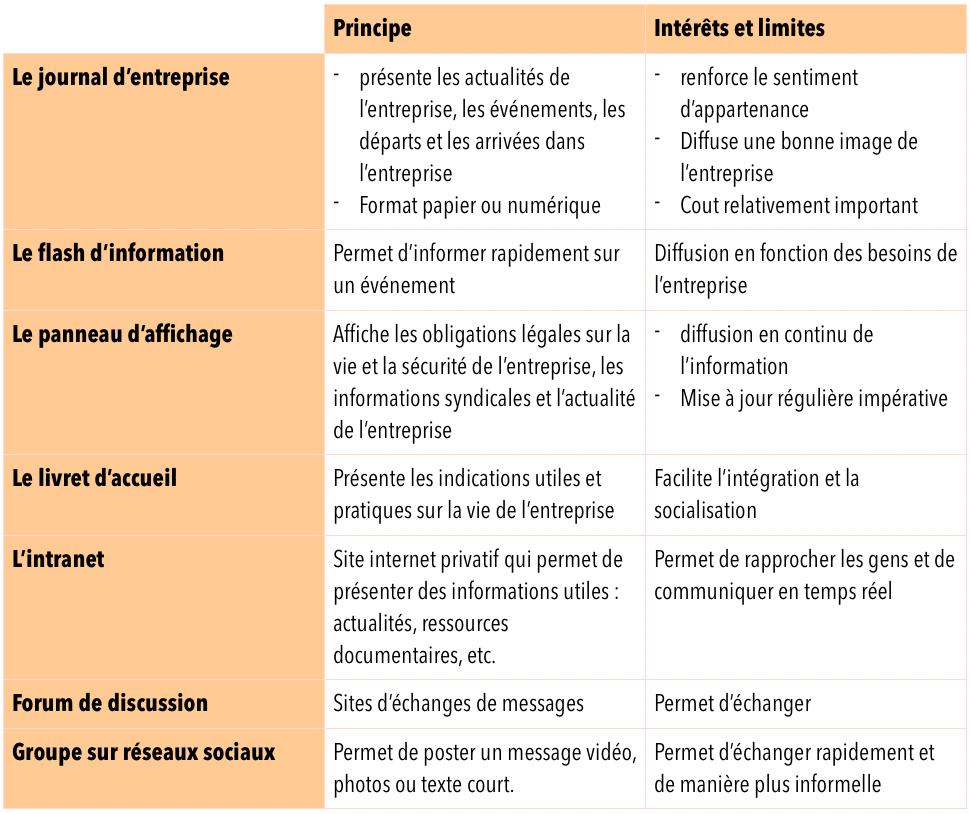 instruments de dialogue